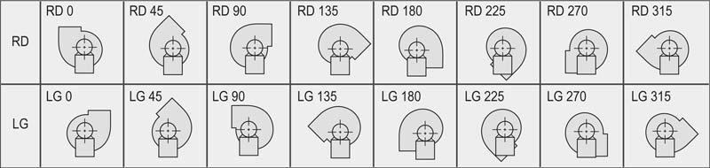 Schema-uitblaas-posities-centrifugaal-ventilatoren